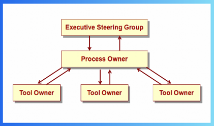 Lean Product Development Train-the-Trainer Workshop Diagram